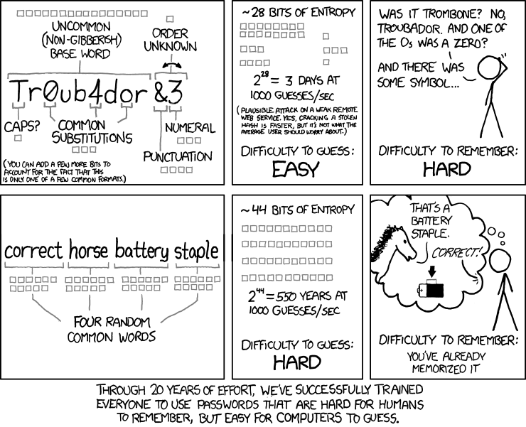Password Strength By Xkcd Comics - World Password Day - Urban Papyrus